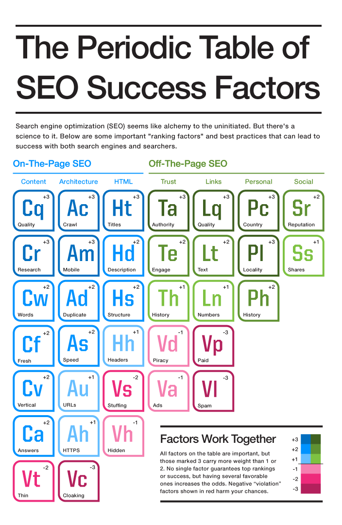 SEO_Periodic_Table