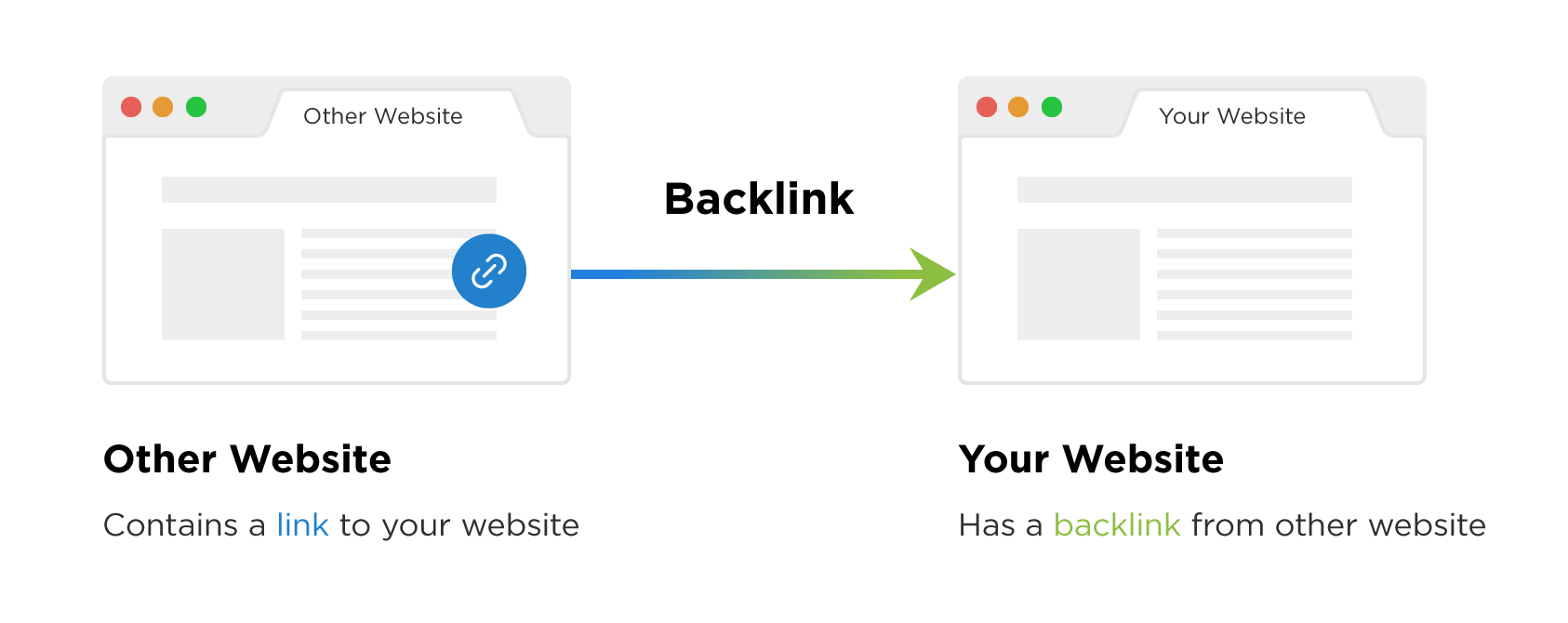backlink explain
