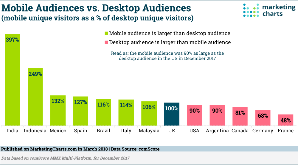 ignoring-mobile-audience